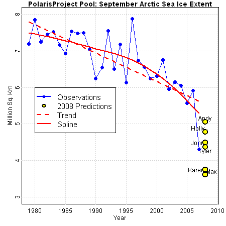 2007 data with 2008 preds