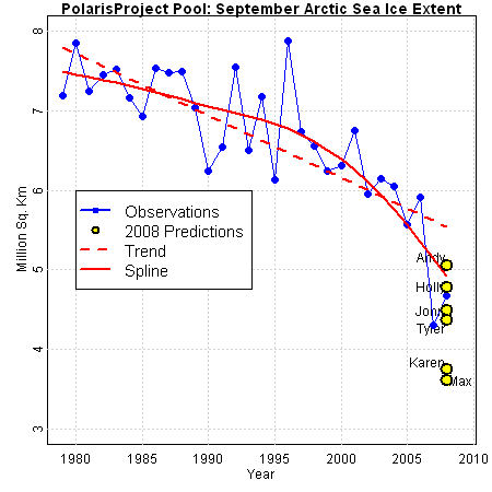 2008 data with 2008 preds